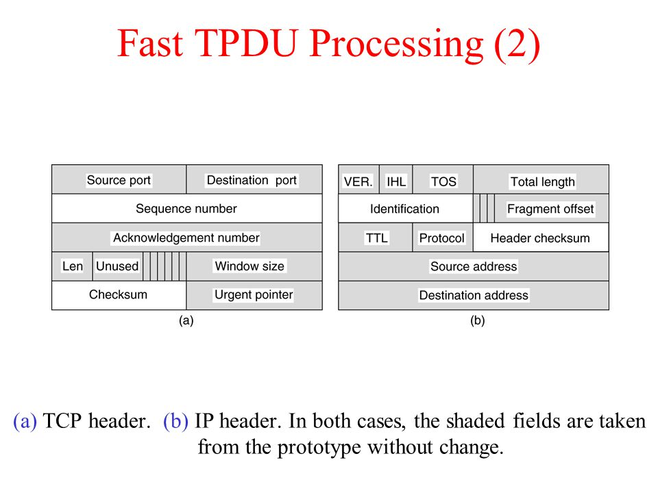 Fast TPDU Processing (2)