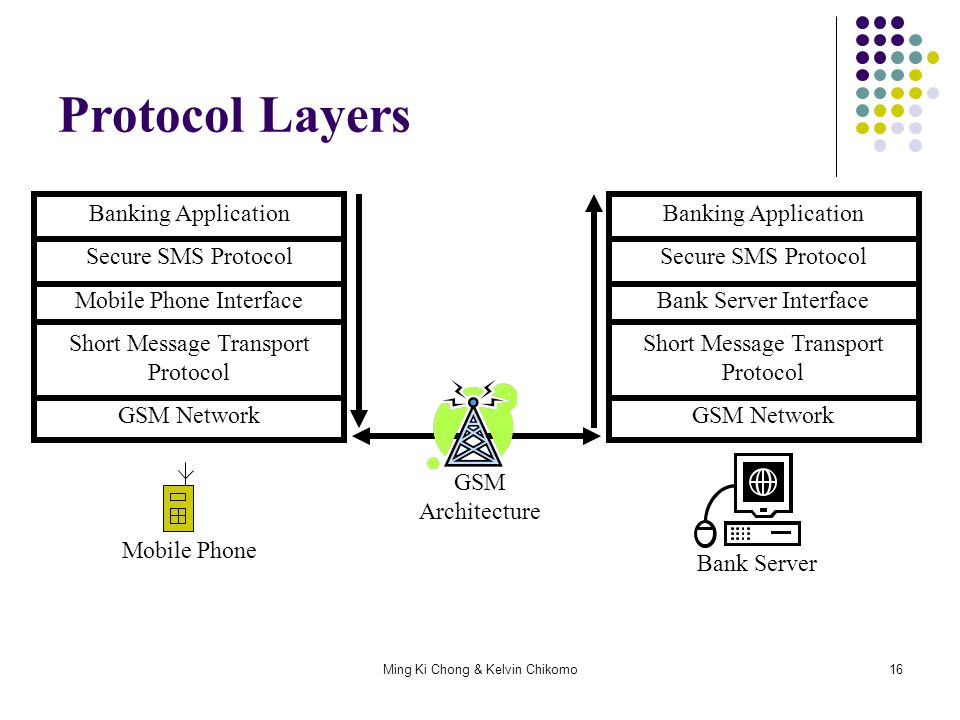Protocol Layers Banking Application Secure SMS Protocol