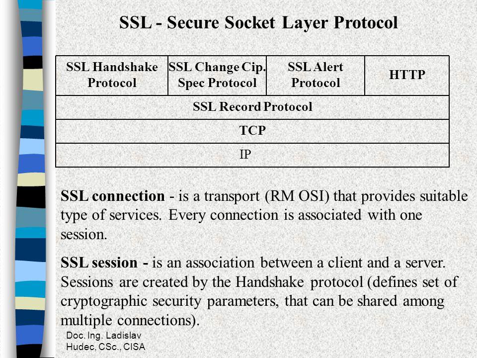 SSL Change Cip. Spec Protocol SSL Handshake Protocol