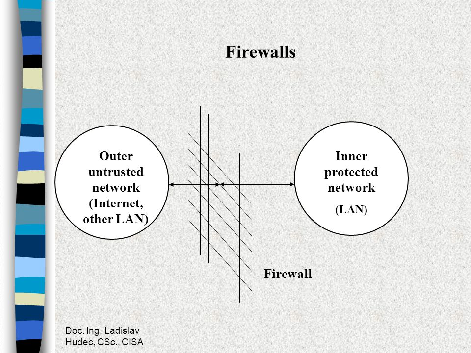 Outer untrusted network (Internet, other LAN) Inner protected network