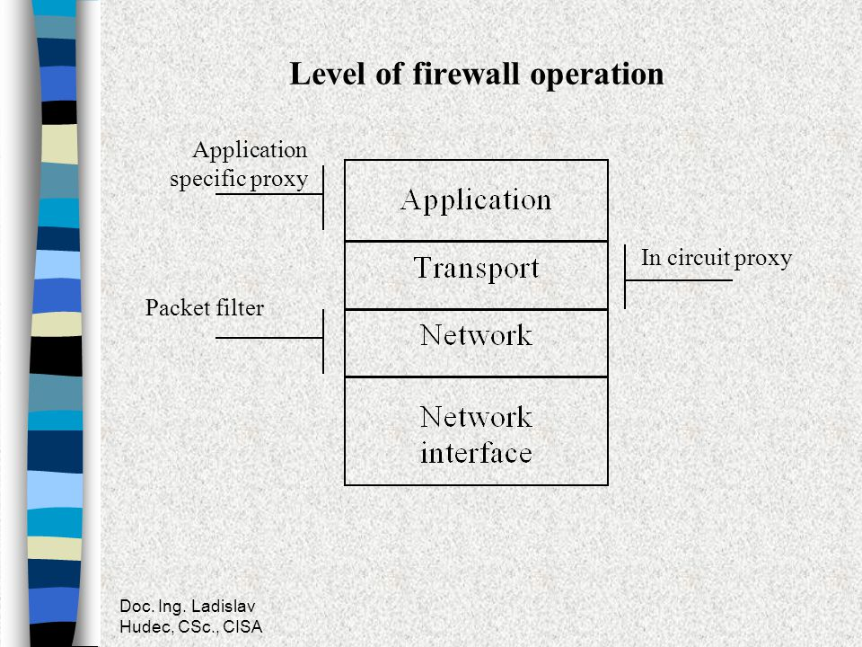 Level of firewall operation