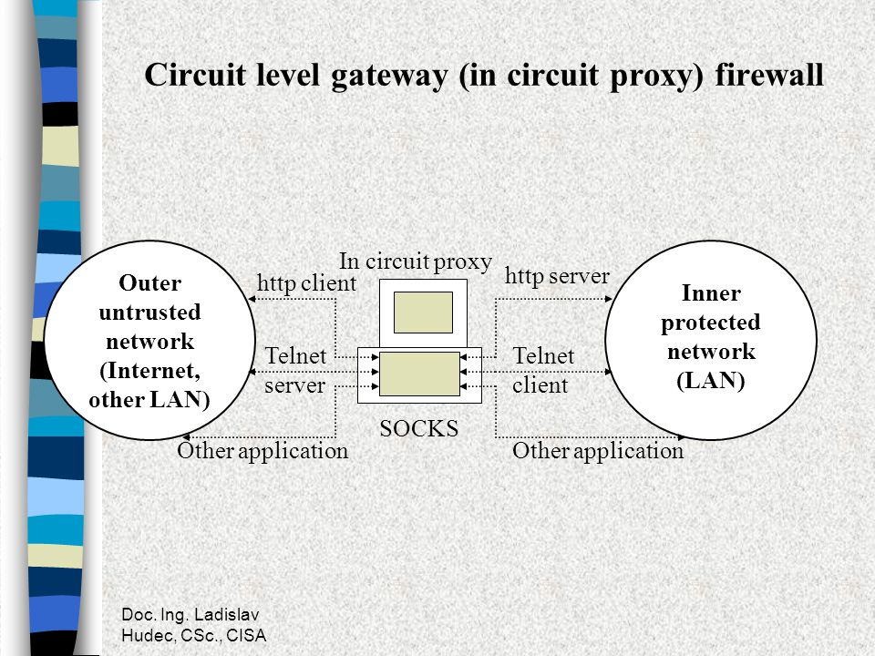 Circuit level gateway (in circuit proxy) firewall