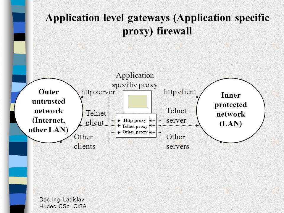 Application level gateways (Application specific proxy) firewall