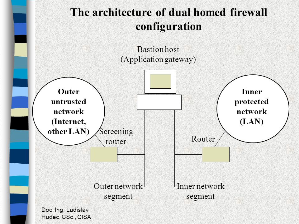 The architecture of dual homed firewall configuration