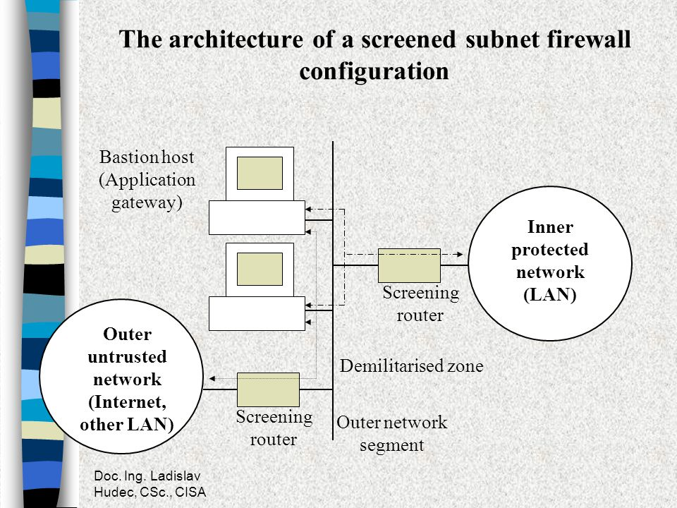 The architecture of a screened subnet firewall configuration