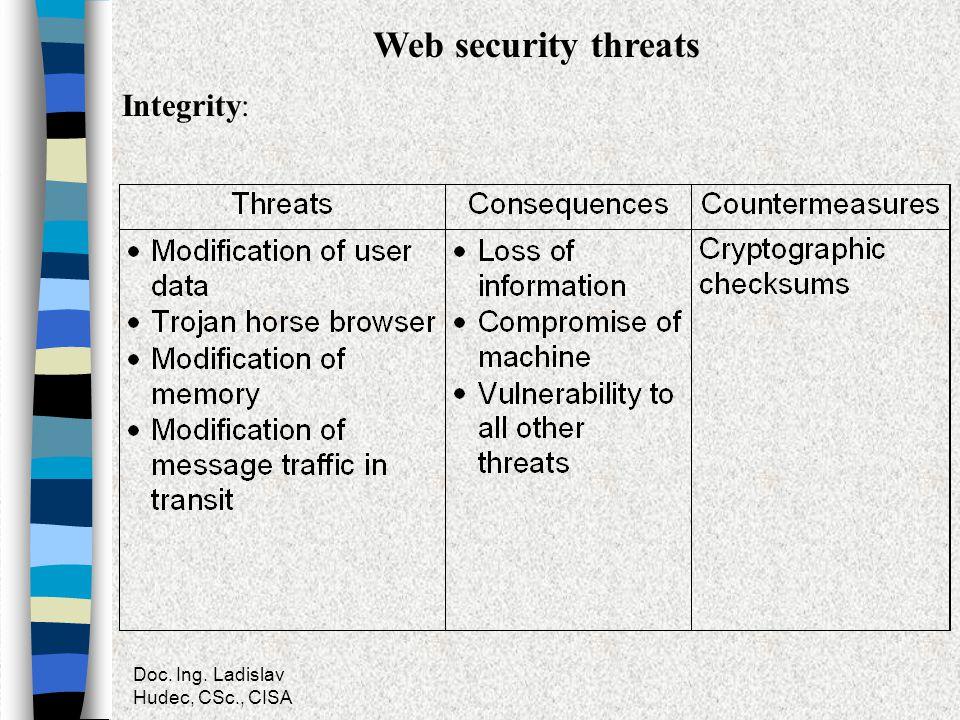Web security threats Integrity: Doc. Ing. Ladislav Hudec, CSc., CISA