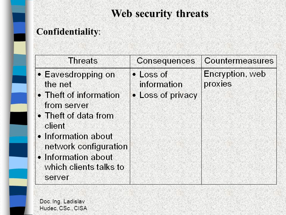 Web security threats Confidentiality: