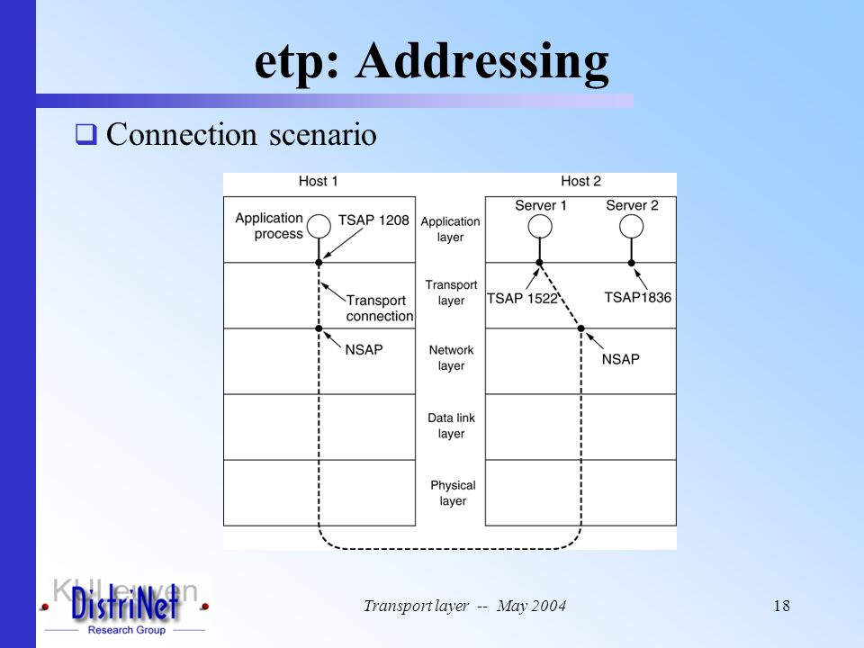 etp: Addressing Connection scenario Transport layer -- May 2004