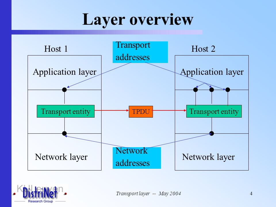 Layer overview Host 1 Transport addresses Host 2 Application layer