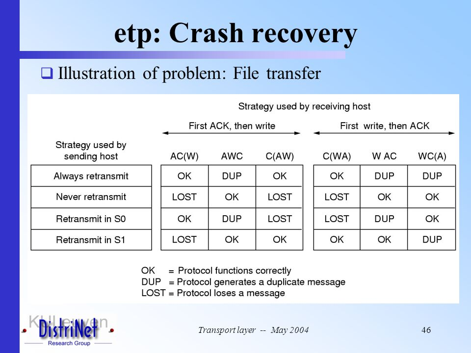 etp: Crash recovery Illustration of problem: File transfer