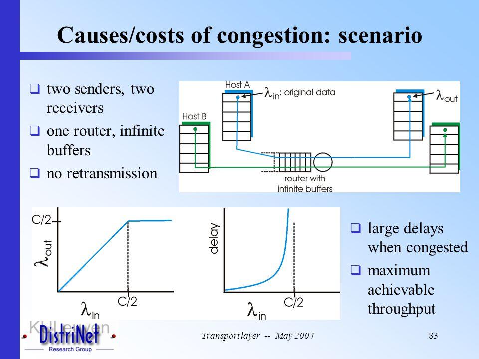 Causes/costs of congestion: scenario