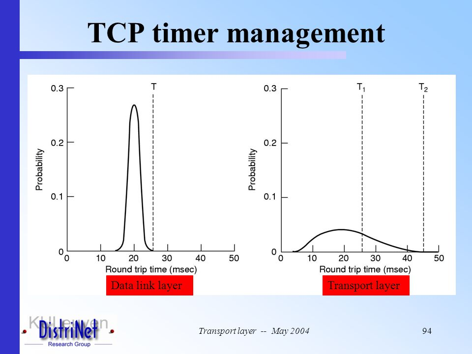 TCP timer management Data link layer Transport layer