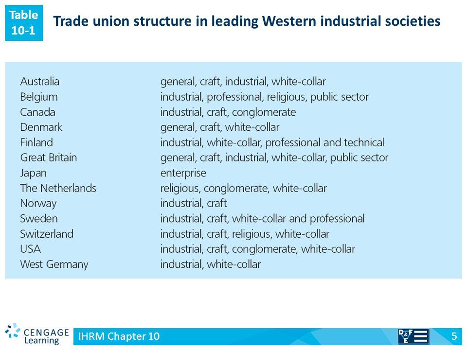Trade union structure in leading Western industrial societies