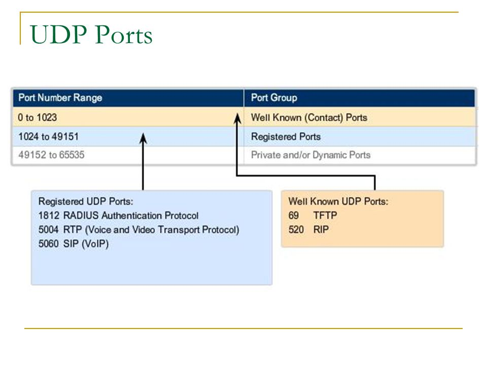 UDP Ports