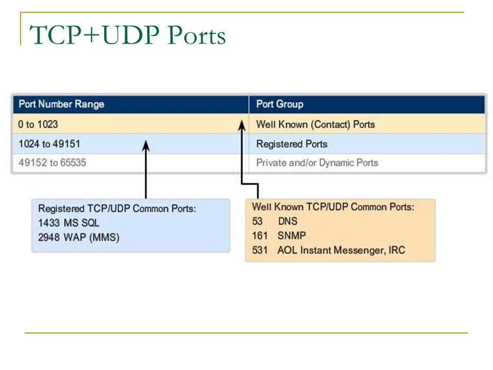 TCP+UDP Ports