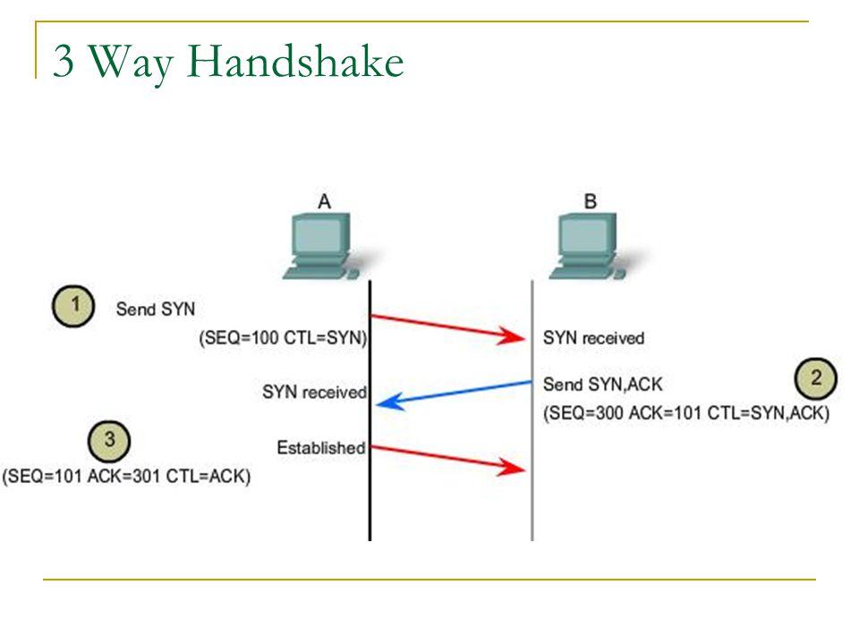 3 Way Handshake