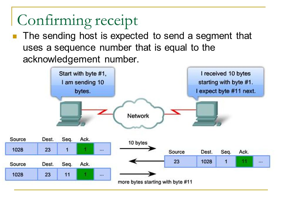 Confirming receipt The sending host is expected to send a segment that uses a sequence number that is equal to the acknowledgement number.