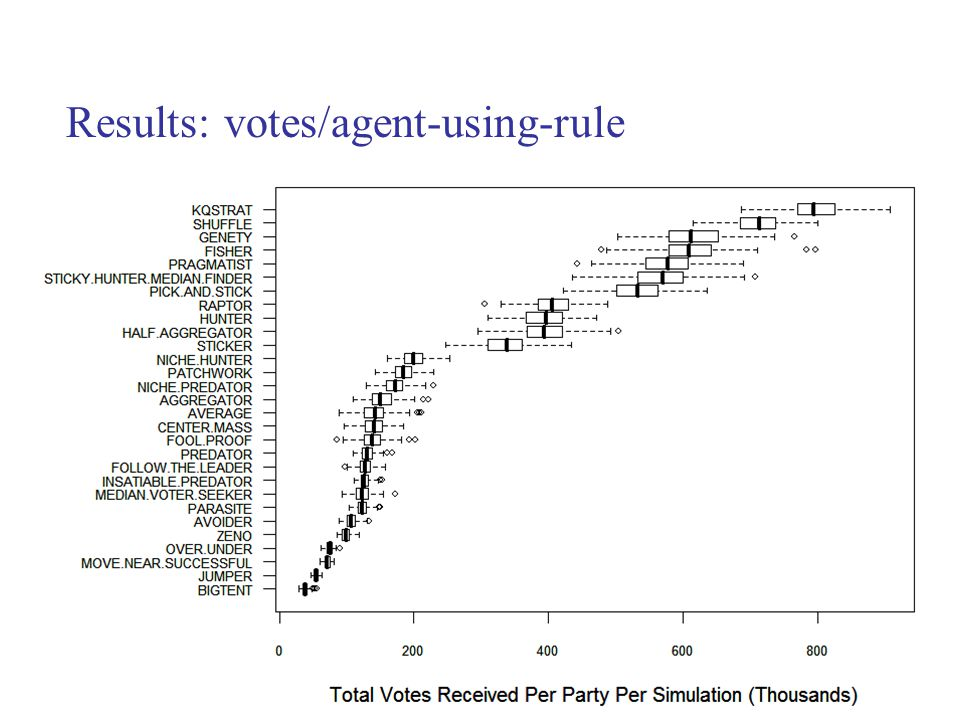 Results: votes/agent-using-rule