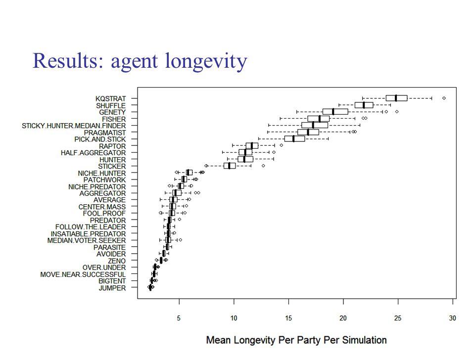 Results: agent longevity