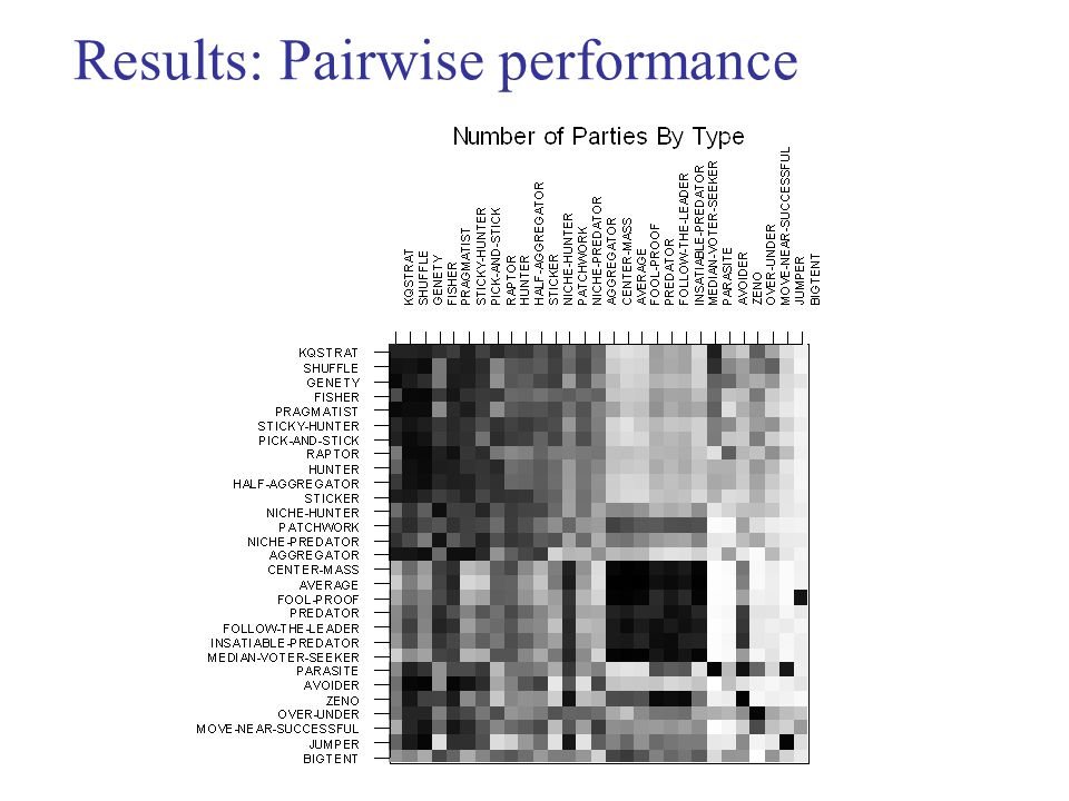 Results: Pairwise performance
