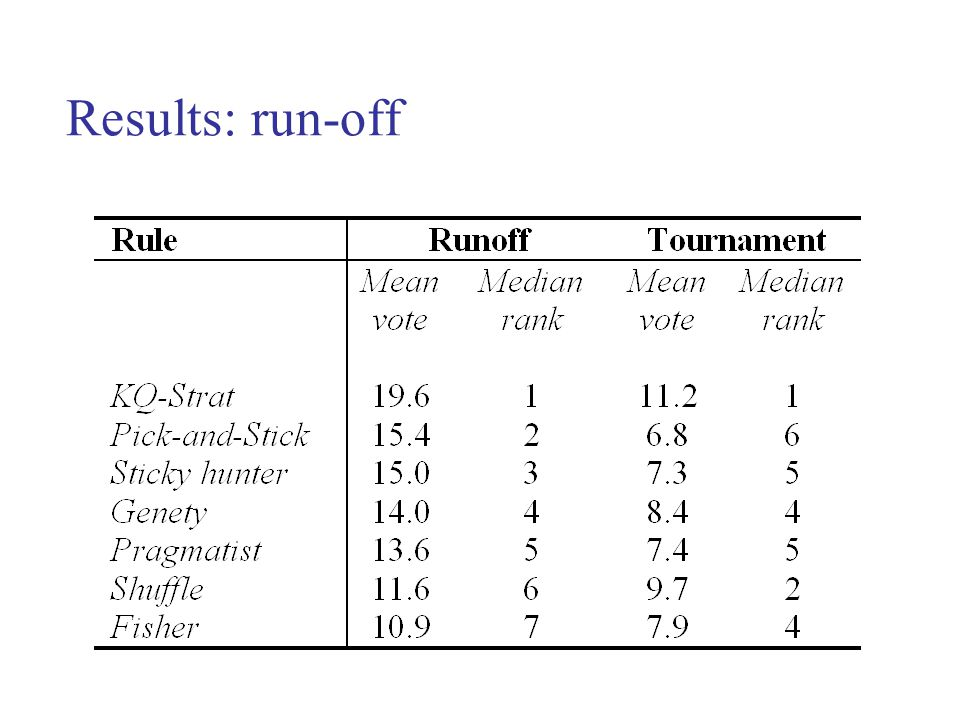 Results: run-off