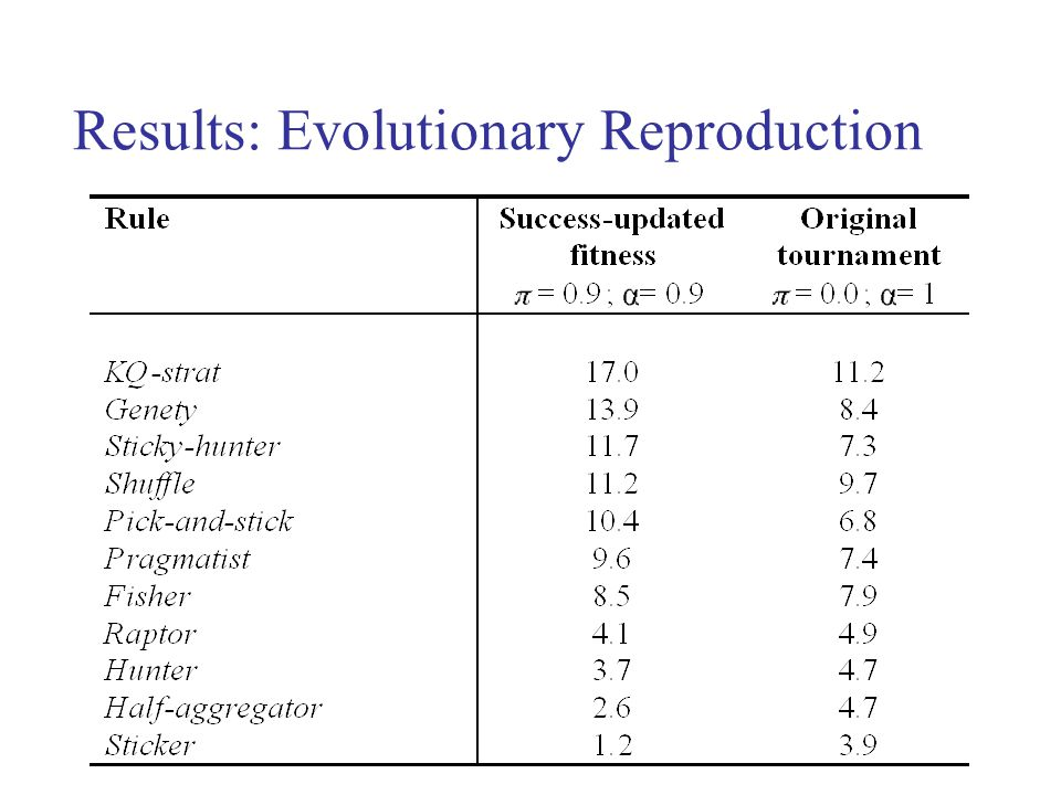Results: Evolutionary Reproduction