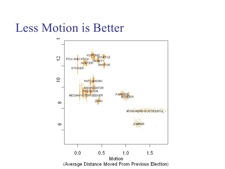 Less Motion is Better
