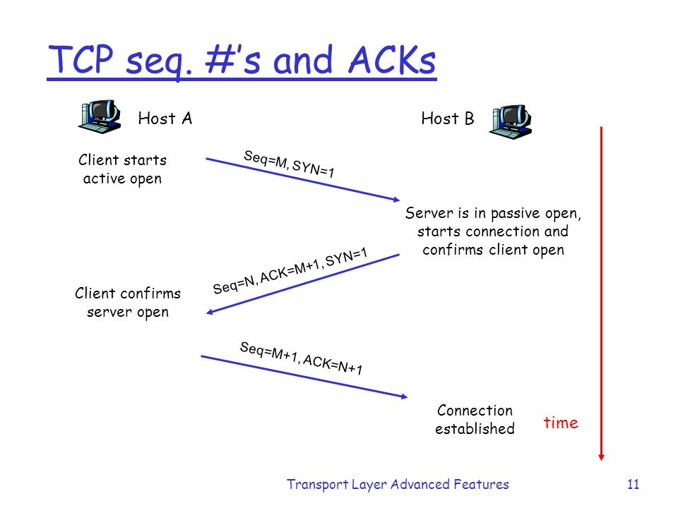 TCP seq. #'s and ACKs Host A Host B time Client starts active open