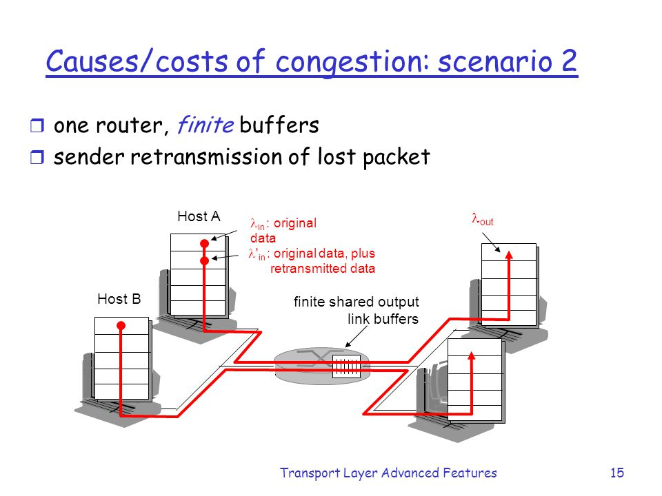 Causes/costs of congestion: scenario 2