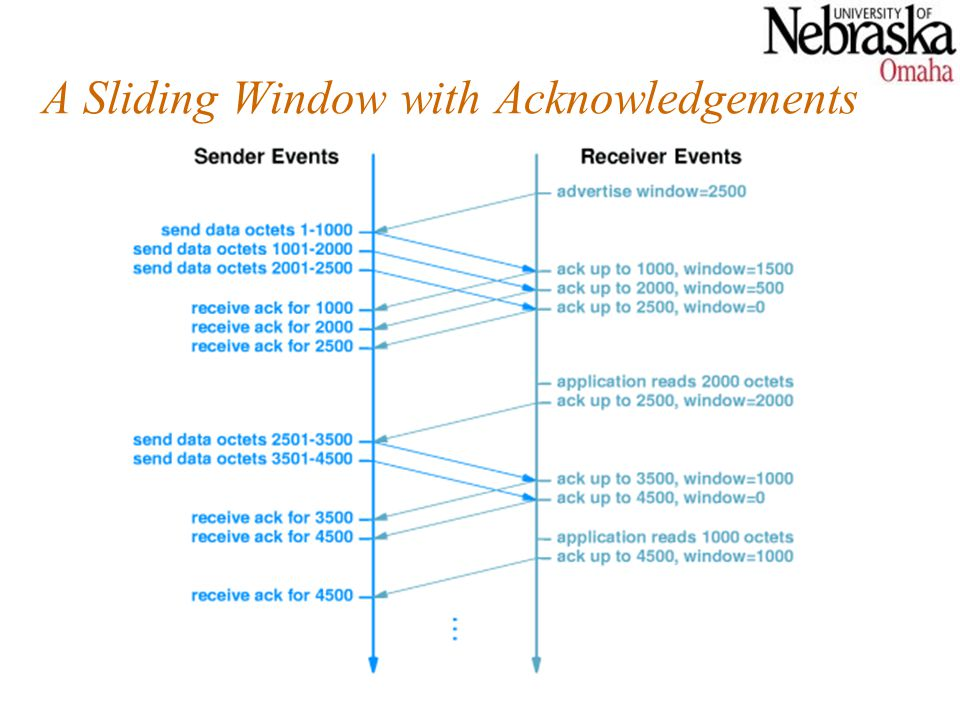A Sliding Window with Acknowledgements