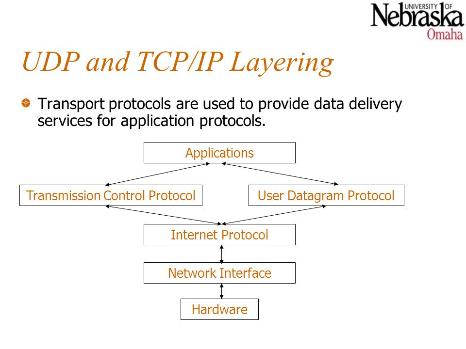 UDP and TCP/IP Layering