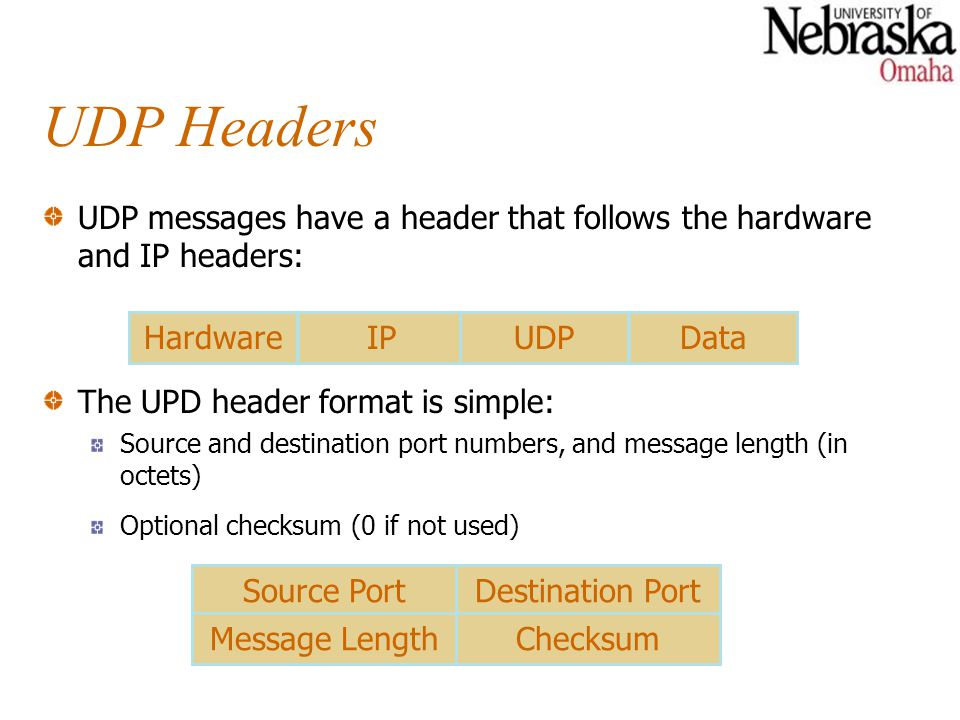 UDP Headers UDP messages have a header that follows the hardware and IP headers: Hardware. IP. UDP.