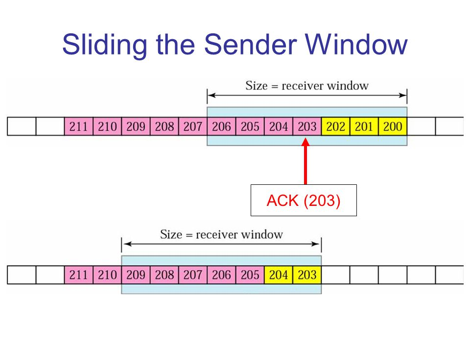 Sliding the Sender Window