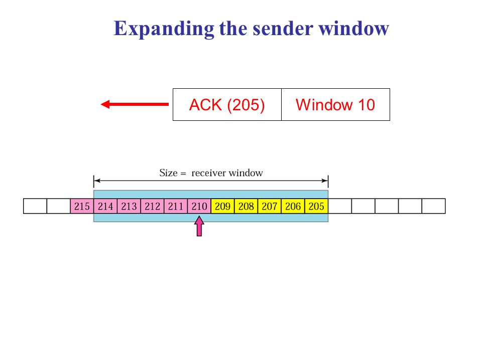 Expanding the sender window