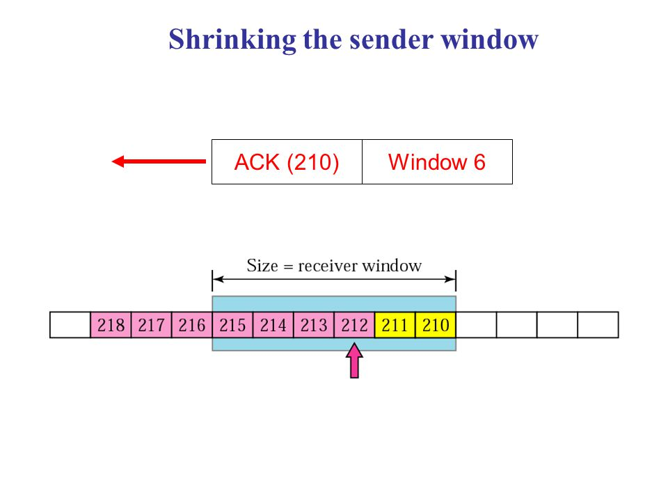 Shrinking the sender window