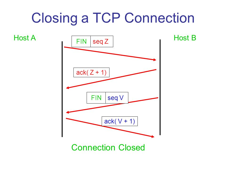 Closing a TCP Connection