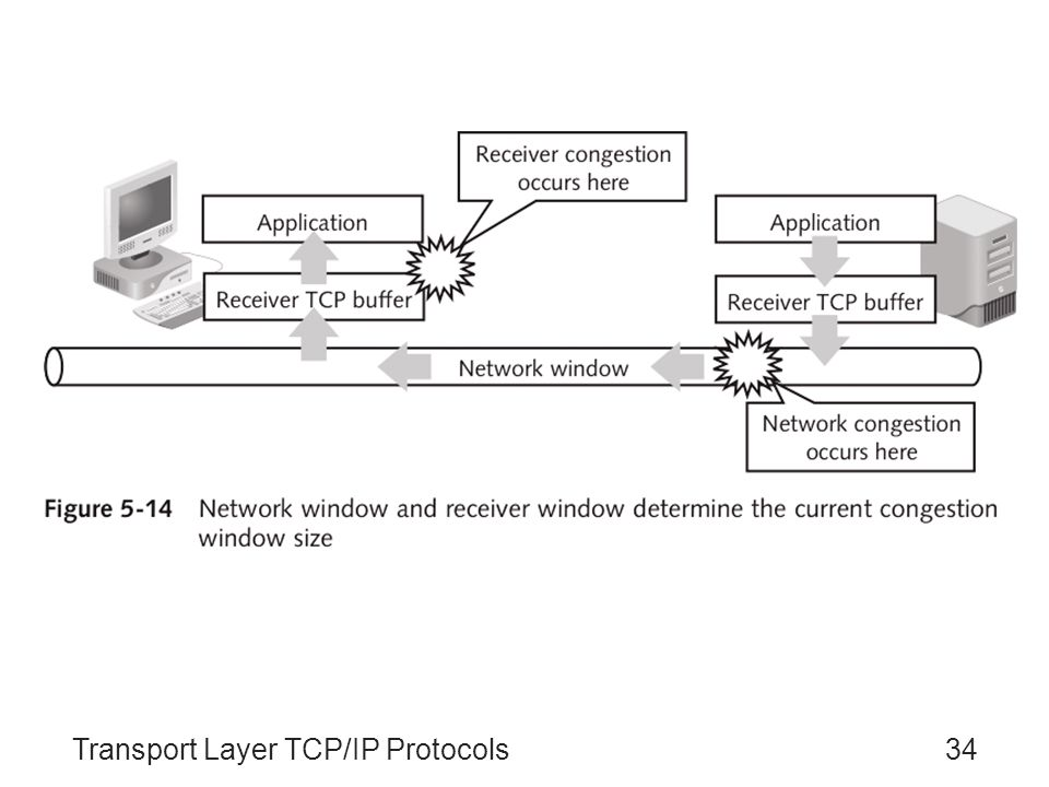 guide to tcp ip 4th edition pdf download