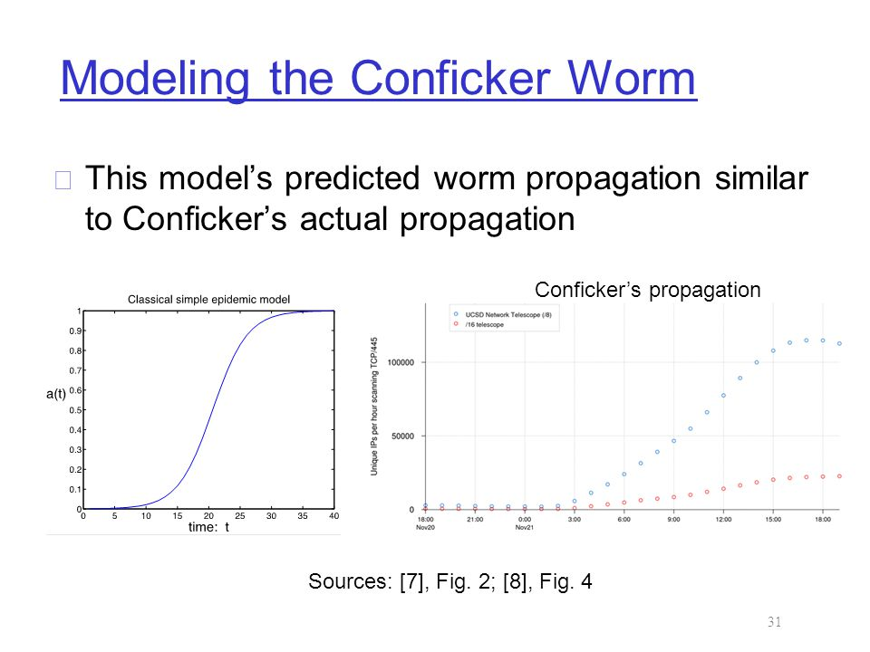 Modeling the Conficker Worm