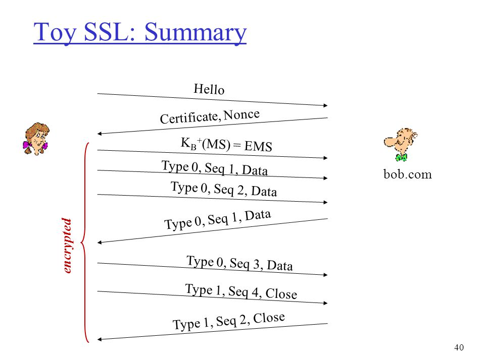 Toy SSL: Summary Hello Certificate, Nonce KB+(MS) = EMS
