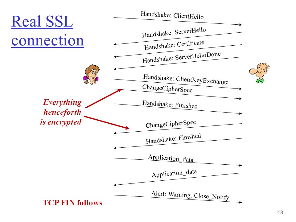 Real SSL connection Everything henceforth is encrypted TCP FIN follows