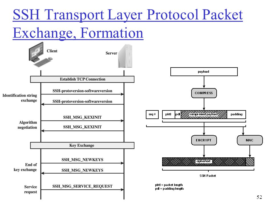 SSH Transport Layer Protocol Packet Exchange, Formation