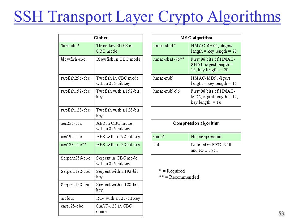 SSH Transport Layer Crypto Algorithms