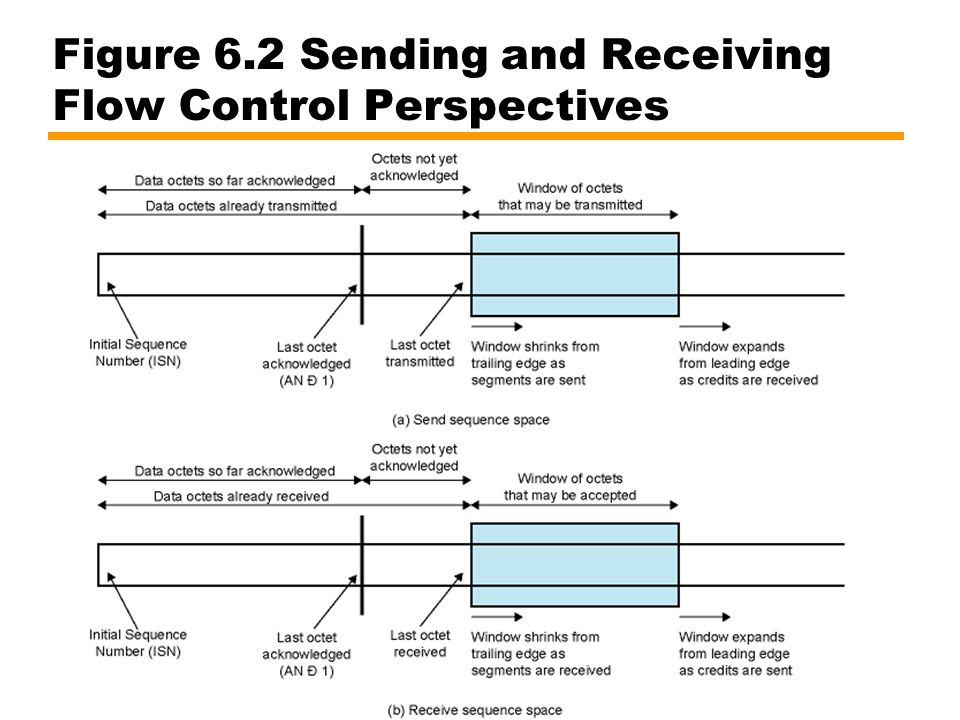 Figure 6.2 Sending and Receiving Flow Control Perspectives