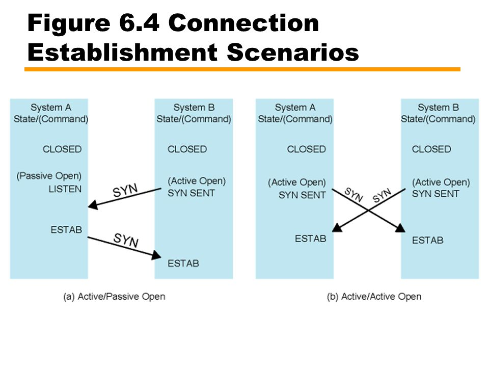 Figure 6.4 Connection Establishment Scenarios