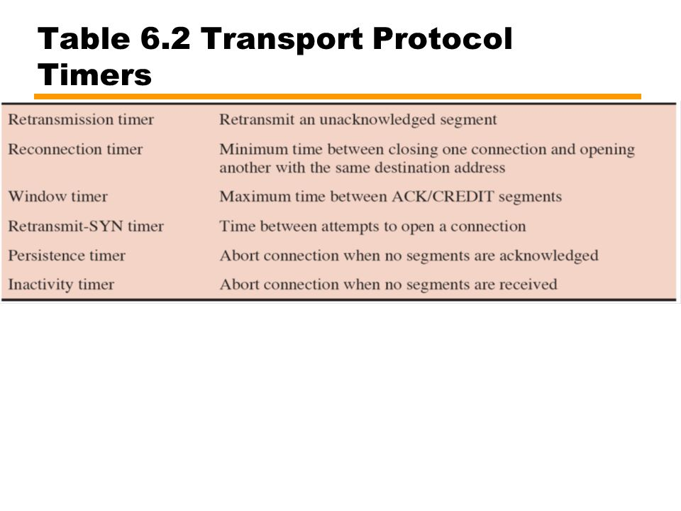 Table 6.2 Transport Protocol Timers