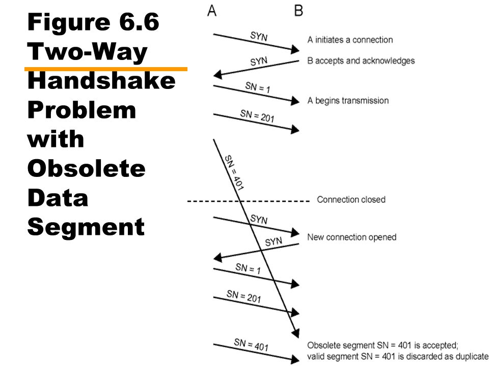 Figure 6.6 Two-Way Handshake Problem with Obsolete Data Segment