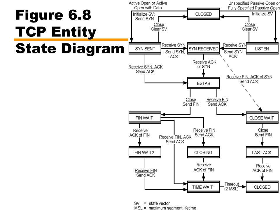 Figure 6.8 TCP Entity State Diagram