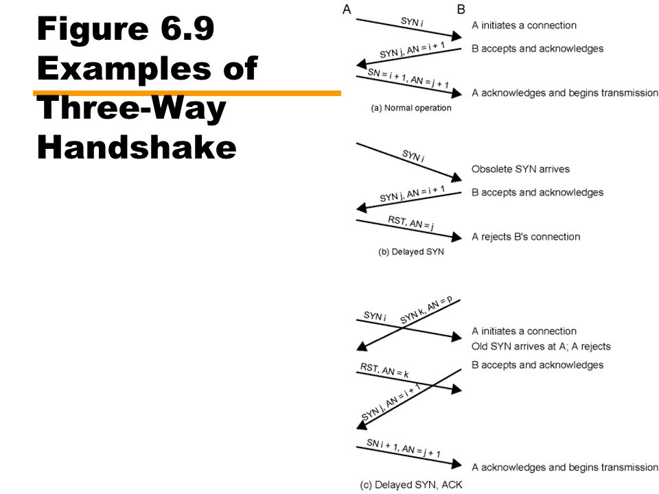 Figure 6.9 Examples of Three-Way Handshake