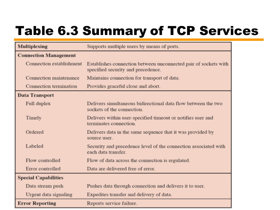 Table 6.3 Summary of TCP Services