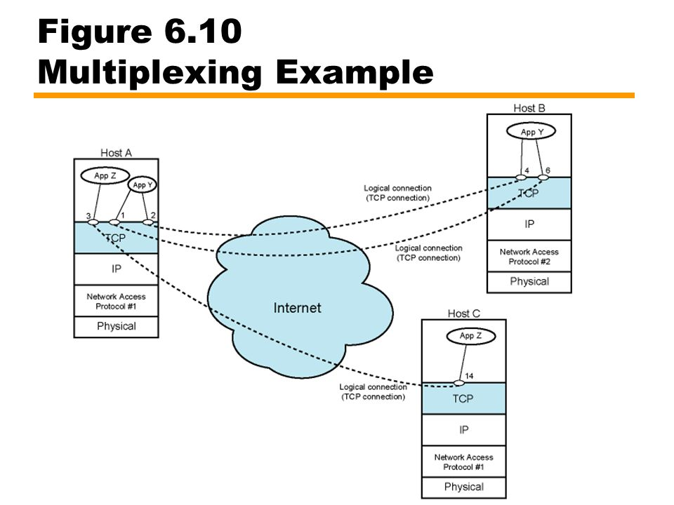 Figure 6.10 Multiplexing Example
